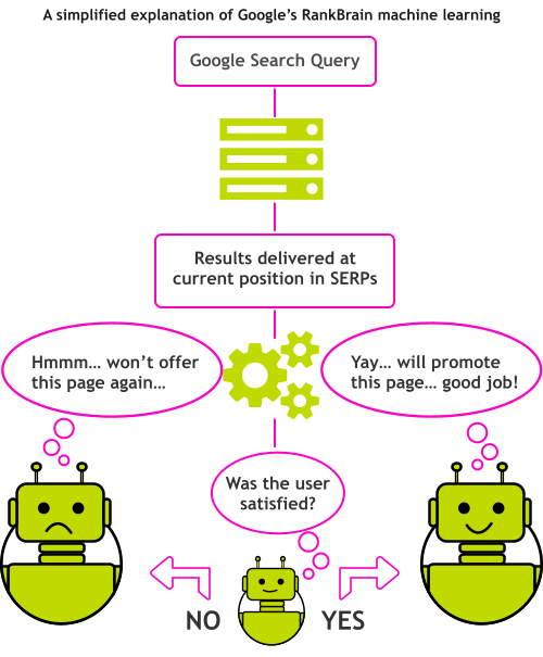 A simple explanation of Google's RankBrain: machine learning