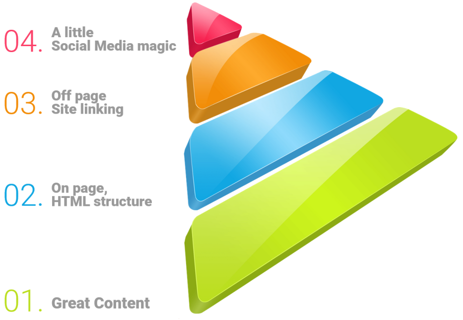 Search engine optimisation services from The Net Effect